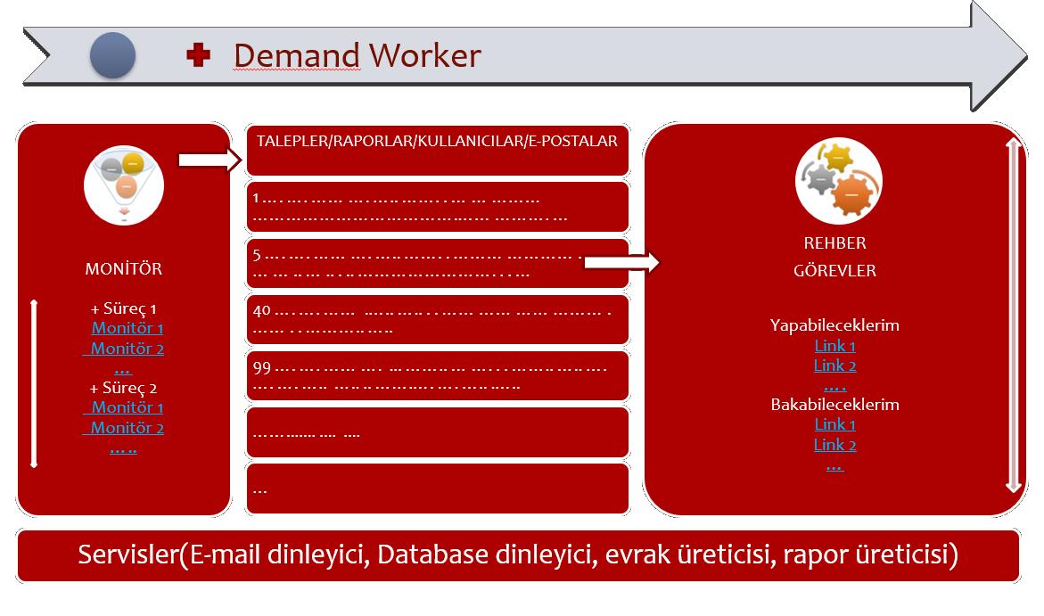 Demand Worker